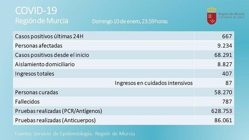 La Región de Murcia registra 667 casos en las últimas 24 horas y 5 fallecidos más
